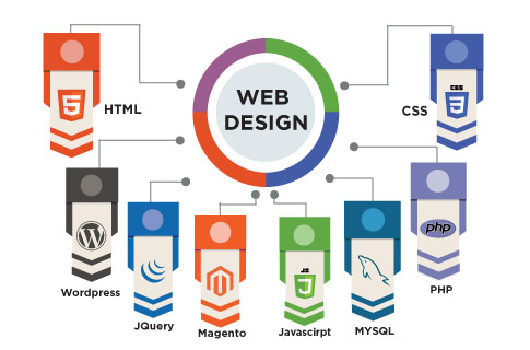 Web Development Agency in Mumbai | Best Web Designing